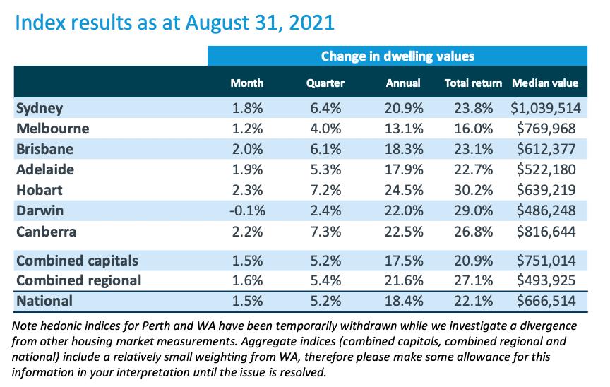 澳洲八月房屋价格指数报告